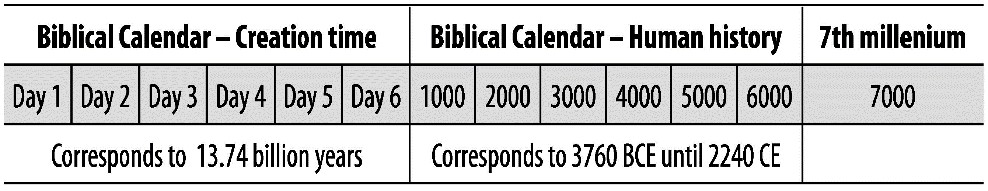The Three Stages of Biblical Chronology